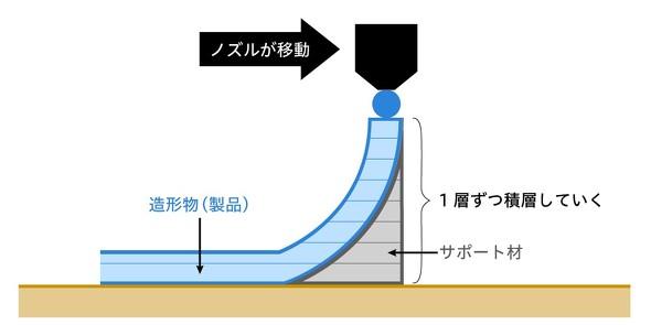 FDM方式の3Dプリンタのイメージ
