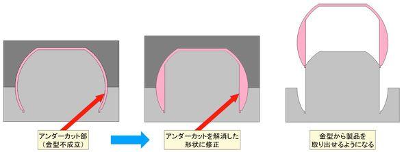 内側のアンダーカット形状を解消する