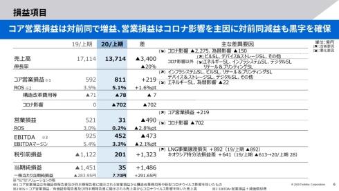 東芝の2020年度上期業績