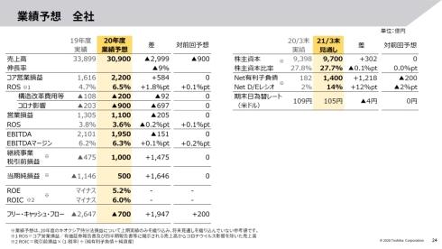 東芝の2020年度通期業績予想
