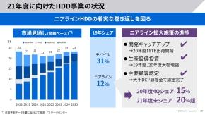 HDD事業の状況