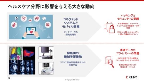 医療機器市場の技術動向と課題
