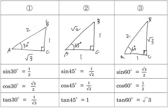 三平方の定理に「三角比」を添えた表