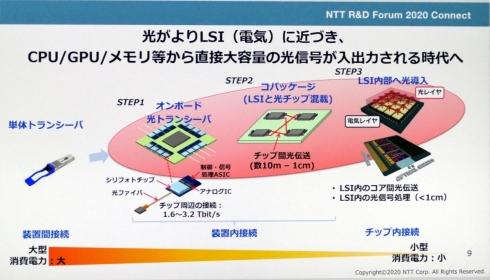 NTTの光電融合技術のロードマップ