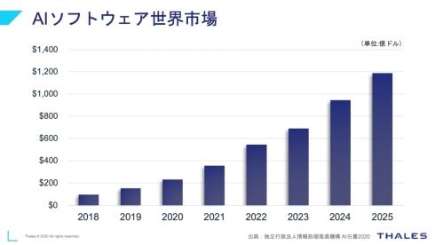 AIソフトウェアの世界市場