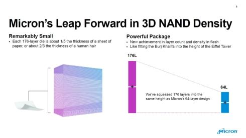 176層NANDの厚さと密度向上のイメージ
