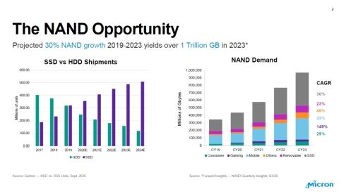 SSDの出荷台数がHDDを逆転し、NANDフラッシュメモリの容量ベースの市場規模も拡大を続けている