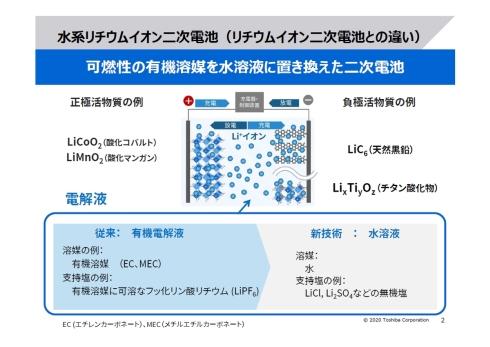 従来のリチウムイオン電池の電解液を有機溶媒から水に置き換えたのが水系リチウムイオン電池だ