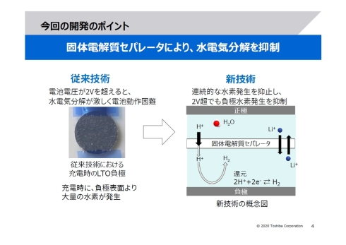 水系リチウムイオン電池の課題だった連続的な水素の発生を、固体電解質セパレータの採用で抑制した