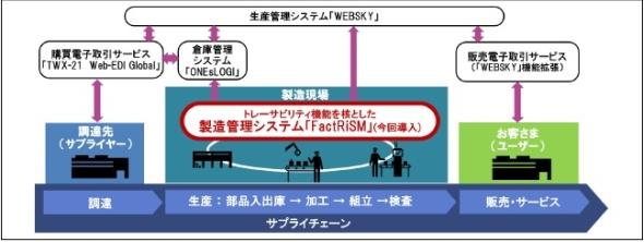 「FactRiSM」を中核とする蘇州不二工机のスマート高効率生産システムのイメージ