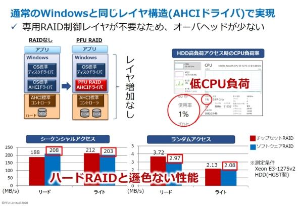 PFUのソフトウェアRAIDのレイヤー構造