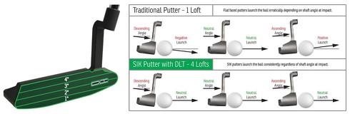 パターのフェース面はSIK Golfと提携して設計