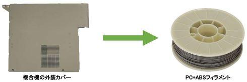 キヤノンエコロジーインダストリーはリサイクルプラスチック100%の3Dプリンタ用フィラメントを開発した