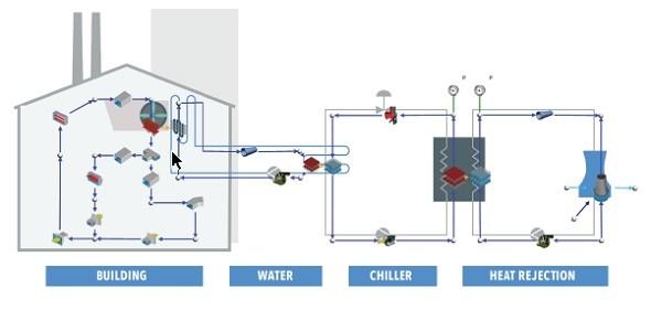 ビルの空調設備の熱流体循環システム解析例