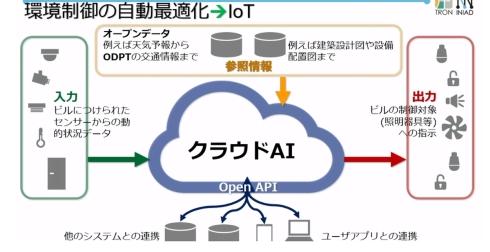 IoTによる環境制御の自動最適化
