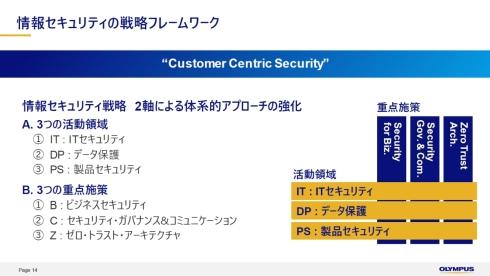 オリンパスの情報セキュリティの戦略フレームワーク