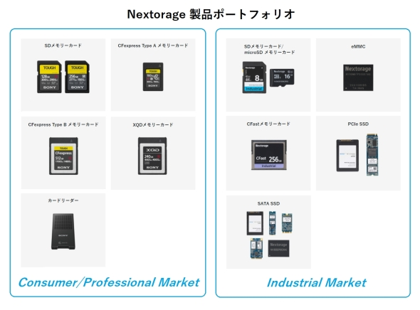 Nextorageの製品ポートフォリオ