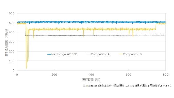 SSD「A2 model」は高速安定書き込みを可能にするアルゴリズムを実装している