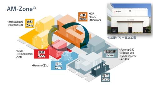 三菱パワー日立工場内に完成した「AM-Zone」のイメージ