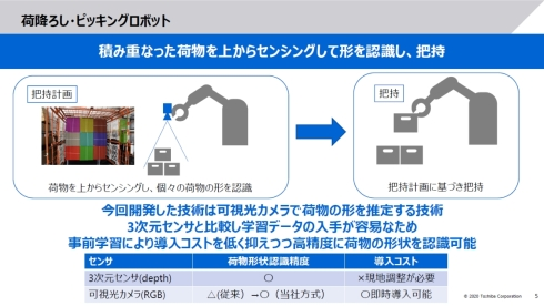 荷降ろしやピッキングを行うロボットにおける把持計画のイメージ