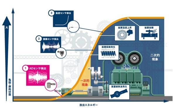 回転機器における亀裂、摩耗状態と放出エネルギーの関係(ジャパンマシナリー提供)(クリックで拡大) 出典:YE DIGITAL