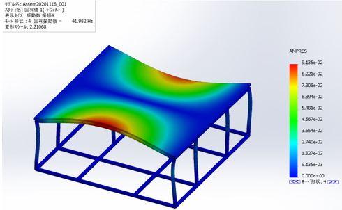 固有値解析。4次モード(41.982Hz)で開口部上部に動き(振幅)が見られる