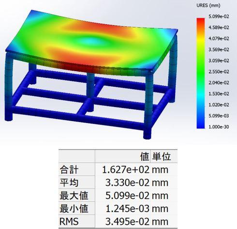 解析結果図とベース板面の変位