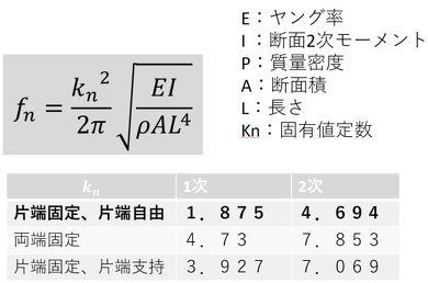 梁(はり)の固有振動数計算式