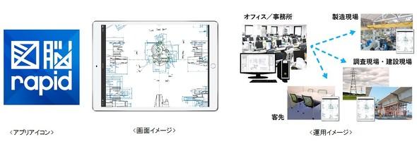 「図脳RAPID for iPad」を公開