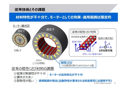 従来の磁性くさびの課題