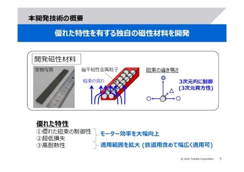新たに開発した磁性くさびは扁平磁性金属粒子を用いる