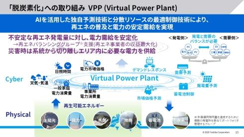 脱炭素化の取り組みを象徴するVPP