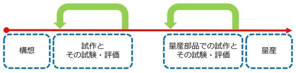 製品化の日程に関する4つのブロック