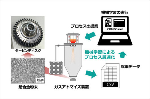 機械学習を用いた超合金粉末製造プロセスの最適化