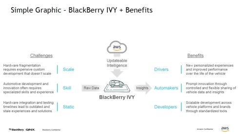 「BlackBerry IVY」の機能概要