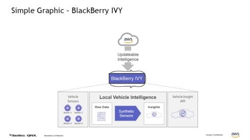 「BlackBerry IVY」の構成