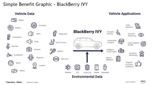「BlackBerry IVY」により自動車向けにさまざまアプリケーションを開発できる