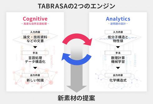 「TABRASA」の特徴