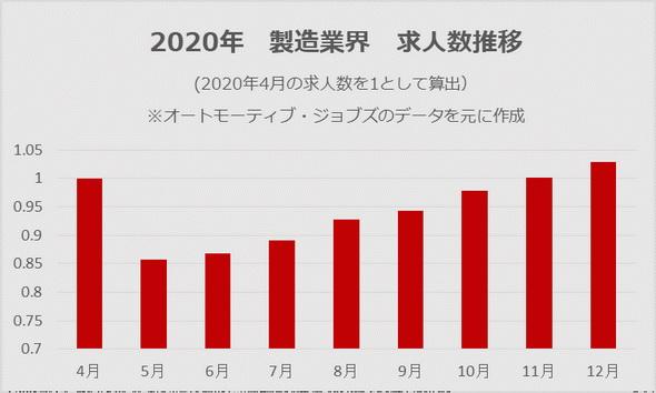2020年の製造業界求人推移(2020年4月時点を1として算出)。5月に求人数の落ち込みが見られたが、11月ごろから4月時点とほぼ同等の求人数まで回復している状況