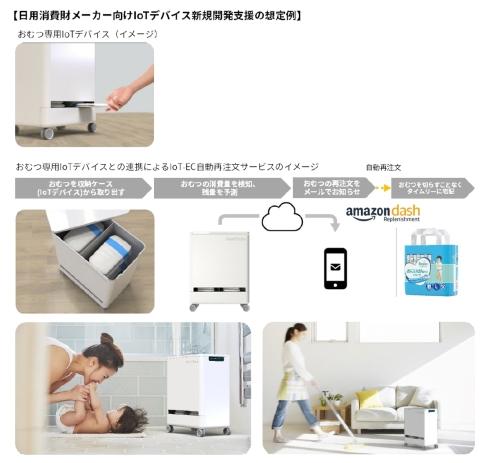 日曜消費財メーカー向けIoTデバイスを新規開発支援する際の想定イメージ