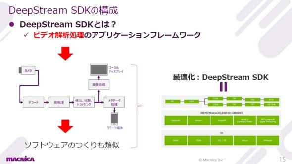 「DeepStream SDK」の構成