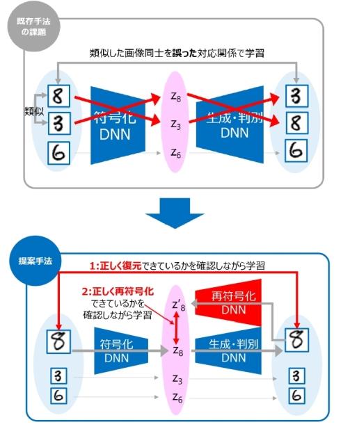 「dual-encoder BiGAN手法」を用いた深層学習AIの概要
