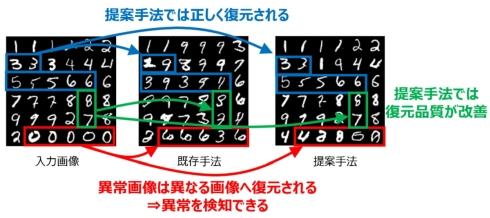 MNISTを用いた従来手法と「dual-encoder BiGAN手法」による再構成画像の違い