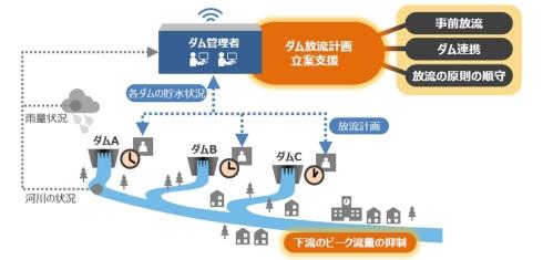 日立が開発したダム放流計画の自動作成技術のイメージ