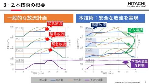 一般的な放流計画(左)と新技術による安全な放流計画(右)の比較