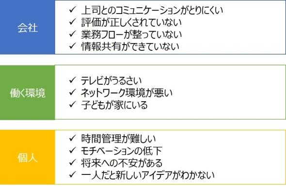 各箱への要素の仕分け