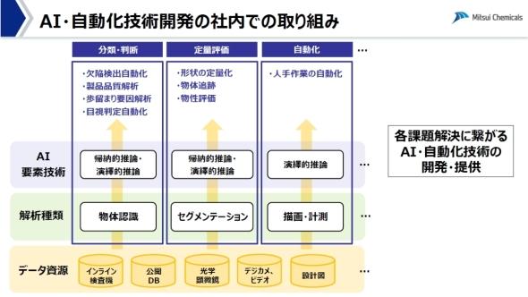 三井化学におけるAI・自動化技術開発の取り組み