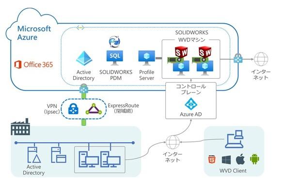 「CAD導入支援・構築サービスfor Windows Virtual Desktop」のイメージ