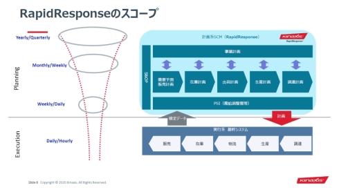 「RapidResponse」は計画系SCM全体を1つのプラットフォームでカバーしている