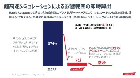 「RapidResponse」による超高速シミュレーションの例